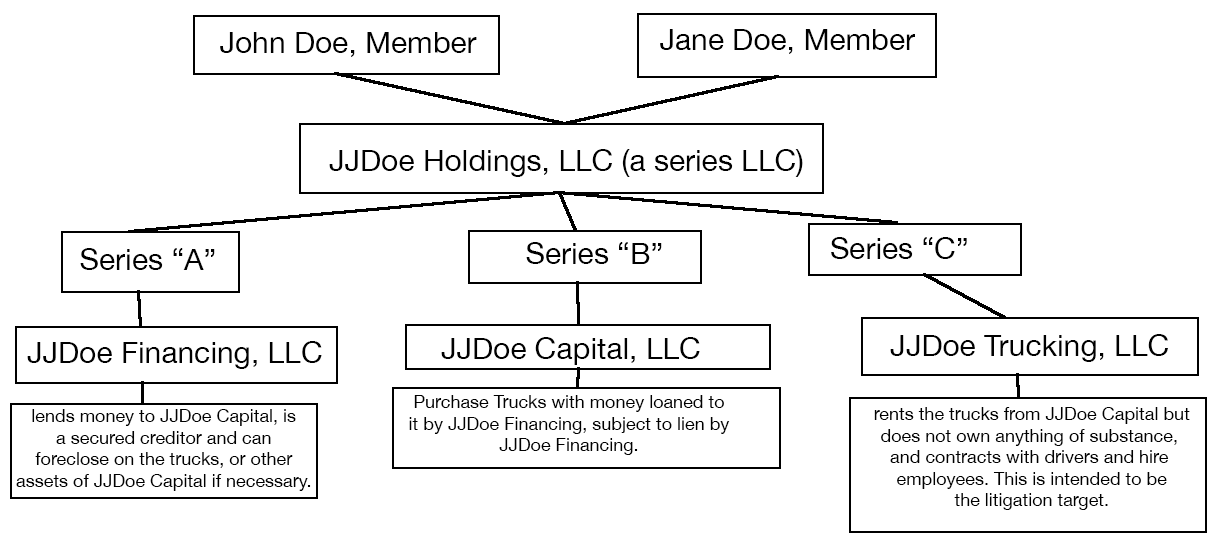 A diagram showing a single series LLC that then owns three separate LLCs, a financing LLC, a Capital LLC, and a Trucking LLC. Financing lends money to Capital as a secured creditor. Capital purchases trucks with the lent money, and then Capital leases the trucks to the Trucking LLC. Trucking LLC then contracts with drivers / employees / customers.